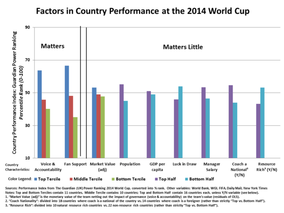 2014-07-18-FactorsinCountryPerformanceatthe2014WorldHuffPost.png