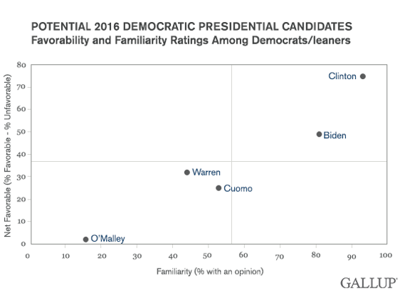2014-07-18-GallupDemocratsFavorability.png