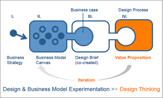 2014-07-21-designandbusinessmodelexperimentation.jpg