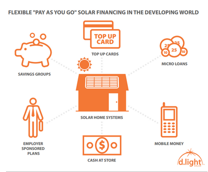 Pay As You Go Solar Financing Hits New Milestone Huffpost