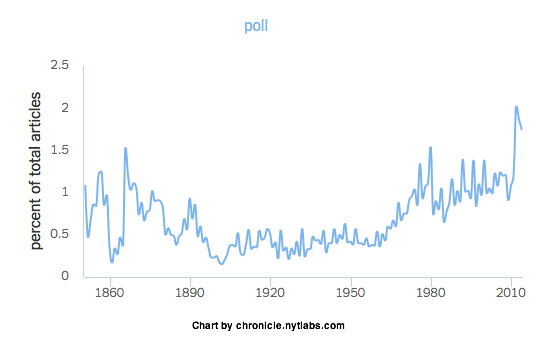 2014-07-25-NYTChronicle_poll.png