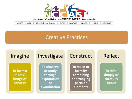 Common Core Embraces Broad Definition of the Arts