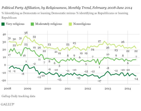 2014-07-28-Gallupreligionandpartisanship.png