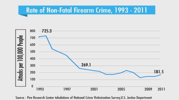 2014-07-29-nonfatalfirearmcrime.png