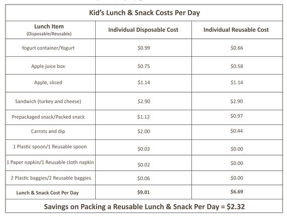 2014-07-30-Table1_LunchCostPerDay.jpg