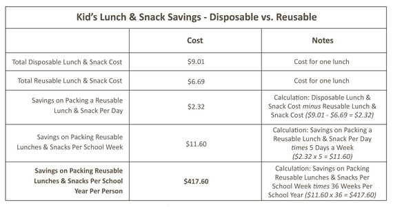 2014-07-30-Table2_LunchSavings.jpg