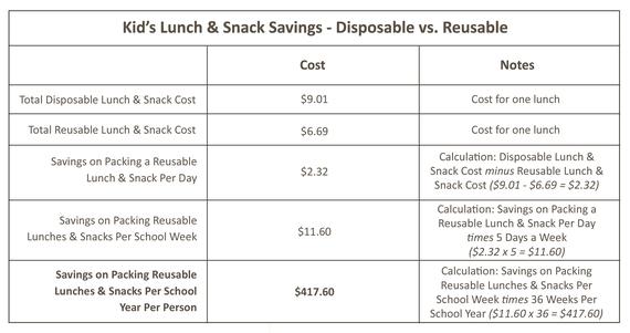 2014-07-30-Table2_LunchSavings.jpg