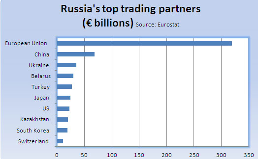 Italy39s top ten trading partners