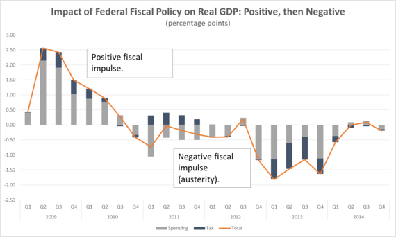 The Implications of Fiscal Policy and Monetary Policy to Business