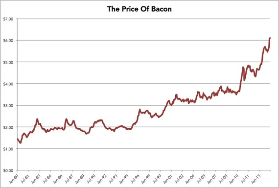 2014-08-01-PriceofBacon.jpg