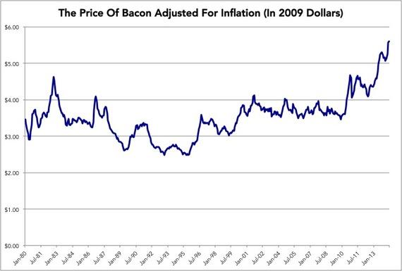 2014-08-01-PriceofBaconAdjustedforInflation.jpg