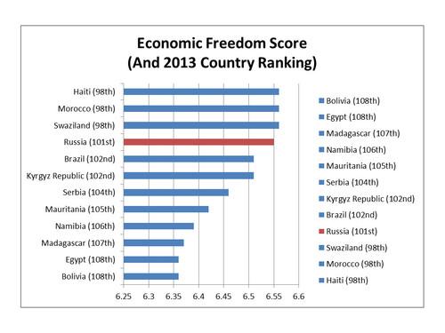 2014-08-04-RussiaEconomicFreedomRanking2013.jpg