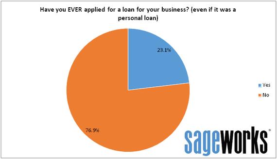 2014-08-04-SageworksSurvey_EverApplied.png