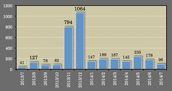 2014-08-04-graf.png
