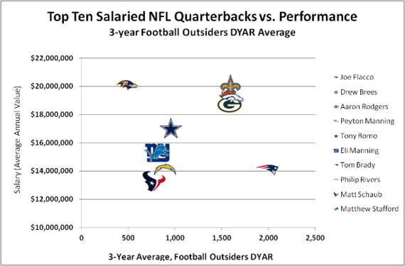 2014-08-15-NFL_QB_salary_performance_original_original.png