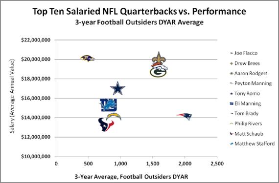 2014-08-15-NFL_QB_salary_performance_original_original.png