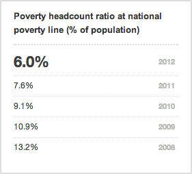 2014-08-15-Poverty.jpg