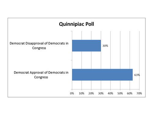 2014-08-18-DemocratsViewDemocratsinCongress.jpg