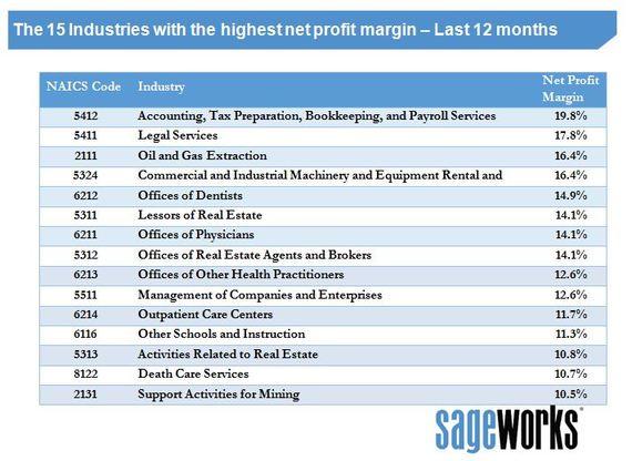 2014-08-18-MostprofitableindustriesAugust2014SWstyle.JPG