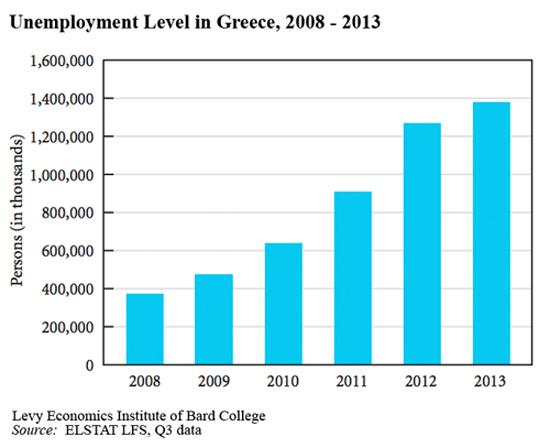 2014-08-20-UnemploymentinGreeceChart.jpg
