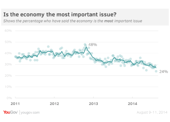 2014-08-21-YouGovEconomyImportant.png
