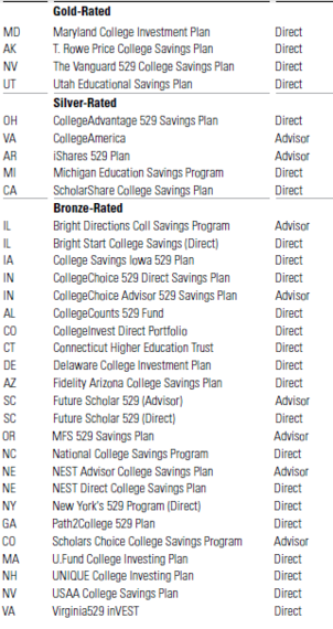 The best and worst 529 college savings plans of 2014 for 528 plan