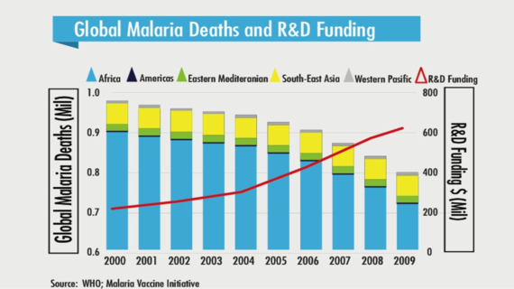 2014-08-27-globalmalariadeaths.png