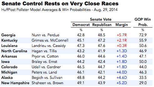 2014-08-29-Senatemarginsprobs829.png