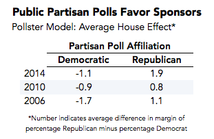 2014-08-29-partisanhouseeffects.png