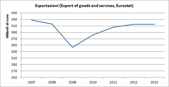2014-08-30-Esportazioni.jpg