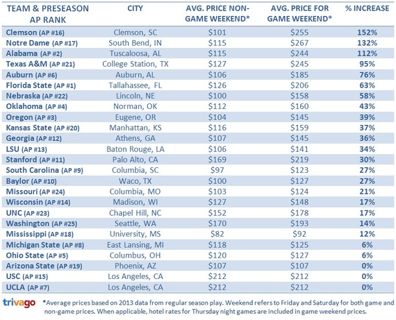 2014-09-02-college_price_table.jpg