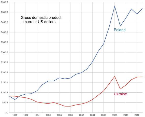 2014-09-03-GDPPolandUkraine.jpg