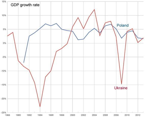2014-09-03-GDPgrowthratePolandandUkraine.jpg