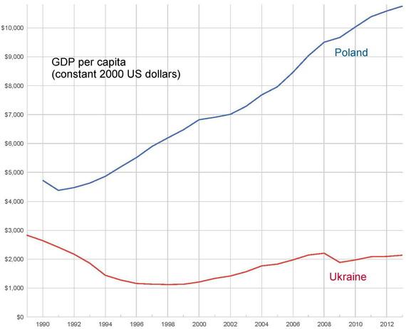 2014-09-03-GDPpercapitaPolandandUkraine.jpg