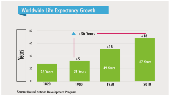 2014-09-05-lifeexpectancygrowth.png