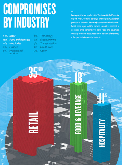 2014-09-15-trustwave2014industries475.jpg