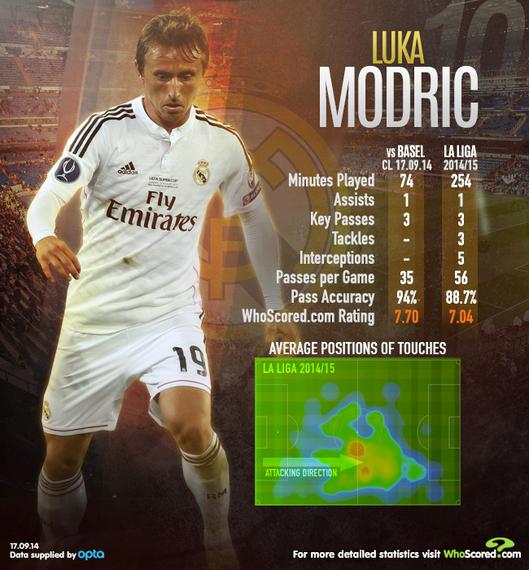 2014-09-18-Modric.jpg