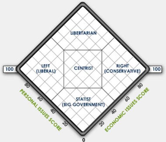 tests world political spectrum test