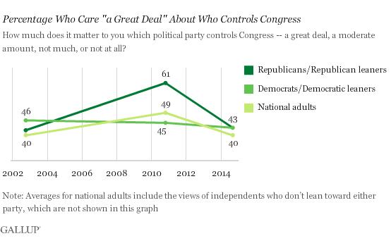 2014-09-22-Gallupcarewhocontrolscongress.png
