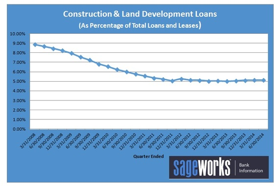 2014-09-23-ConstructionLoansVsTotal.JPG