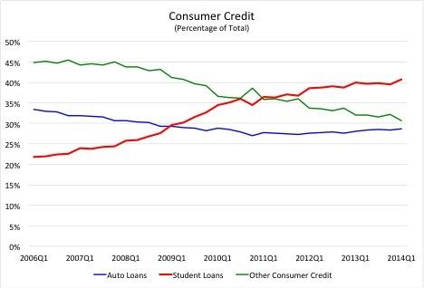 2014-09-27-ConsumerCredit.jpg