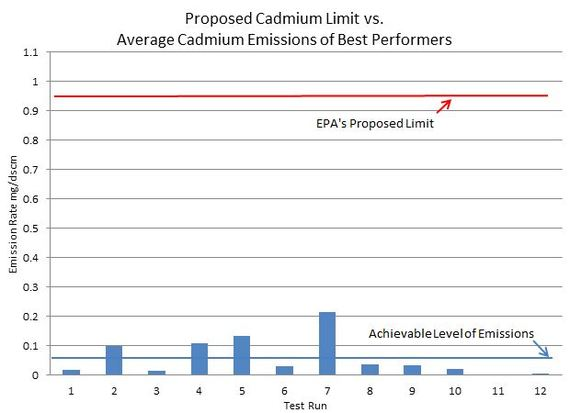 This example is one of many that shows how EPA's proposed limits fall far short of what is actually achievable.