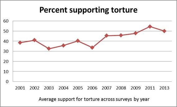 2014-10-02-torture_support.jpg