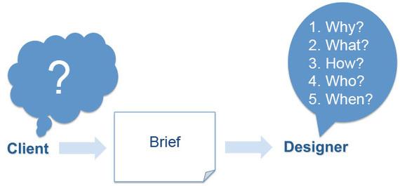 2014-10-05-clientbriefdesign.jpg