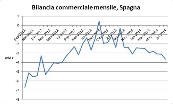 2014-10-08-Bilanciacommercialespagna.jpg