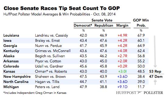 2014-10-08-SenateTable1008.png