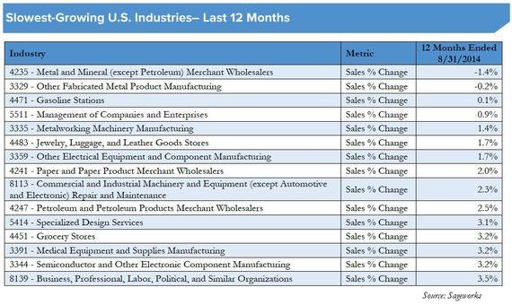 2014-10-09-SlowestGrowingIndustries2014.JPG