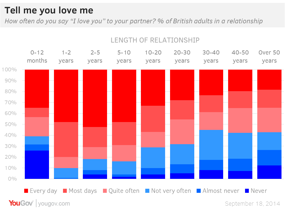 2014-10-09-YouGov_loveyou.png