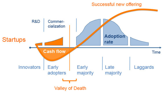 2014-10-09-valleyofdeathlifecycleadoption.jpg
