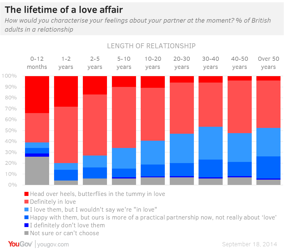 2014-10-09-yougov_lovefades.png